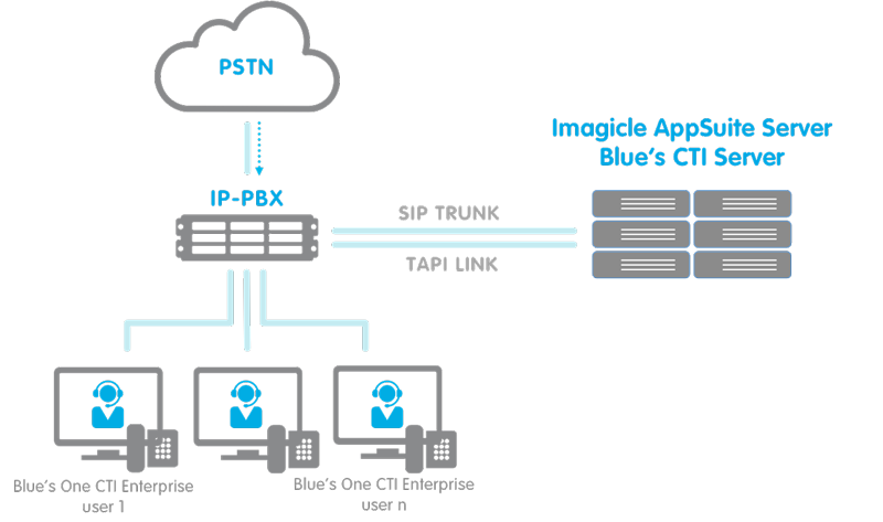 IP FAX Server