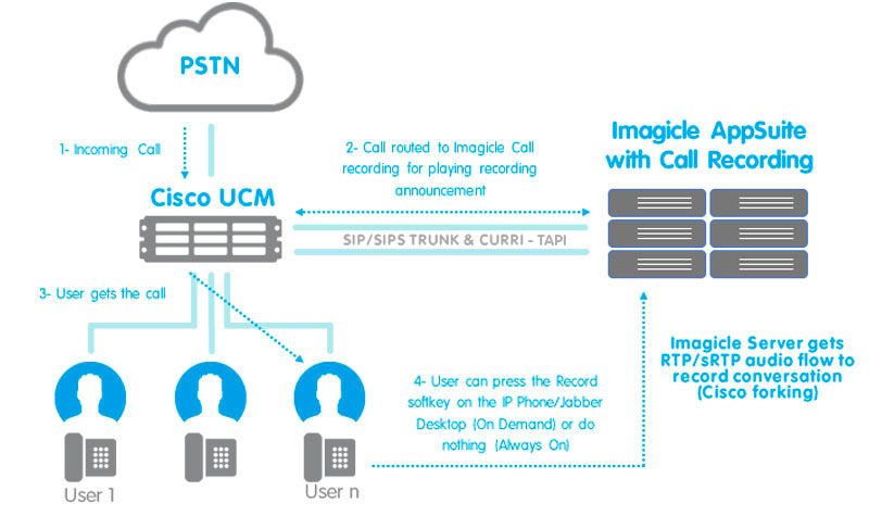 Built-in Bridge (Cisco IP Phones forking) scenario