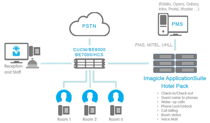Imagicle Hotel Pack per Cisco UC