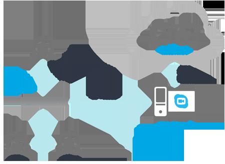 Skype Video Gateway