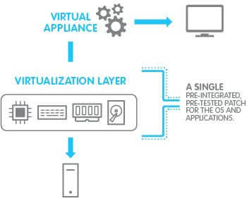 Imagicle Virtual Appliance