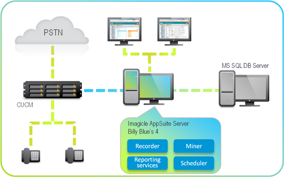 chart for call accounting and billing for Cisco UC