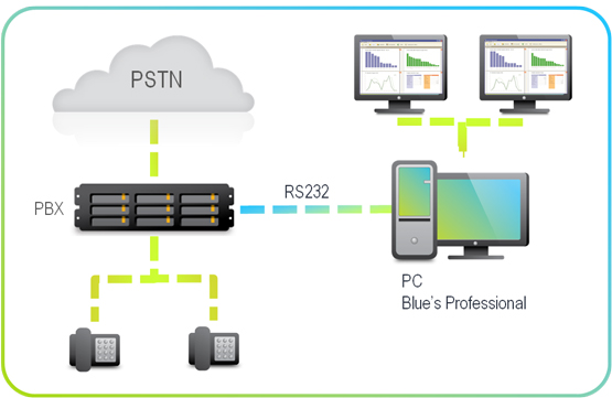 schema per analisi e controllo traffico telefonico centralino