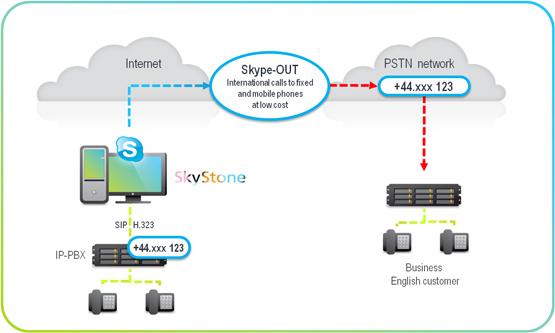 Schema skype-OUT per connessione al centralino